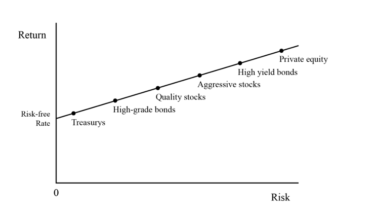 Howard Marks Memo